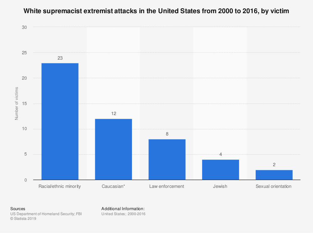 Statistic: White supremacist extremist attacks in the United States from 2000 to 2016, by victim  | Statista