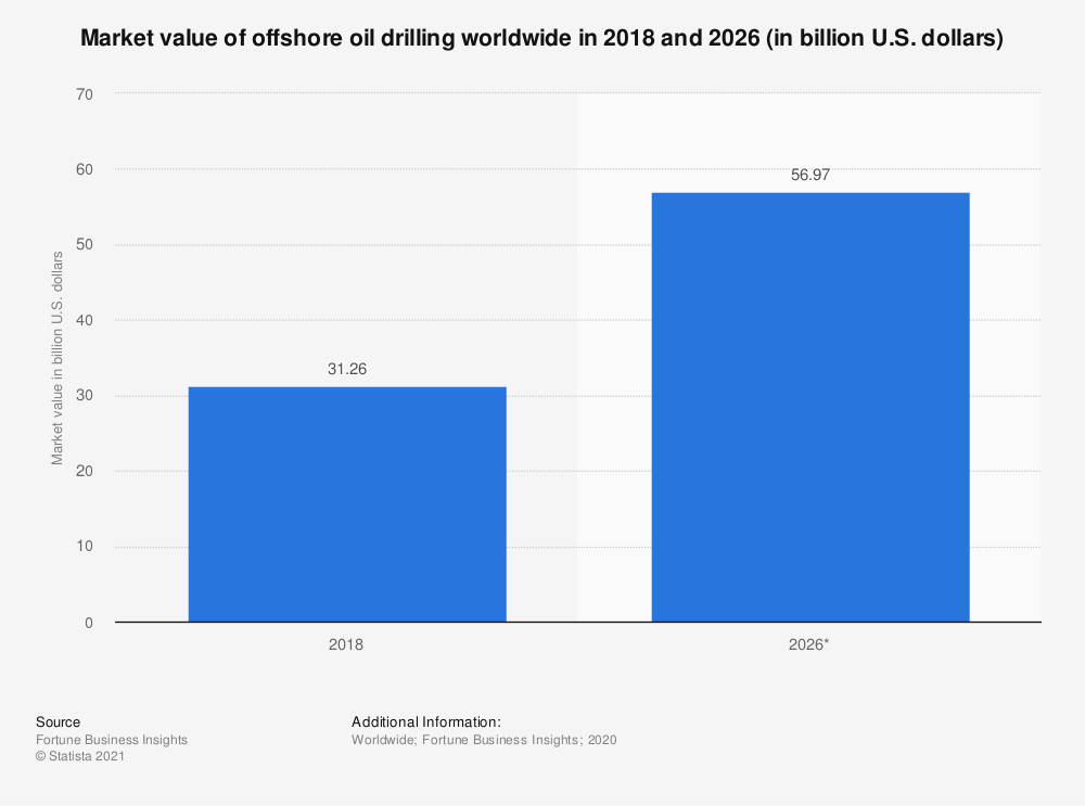 Statistic: Market value of offshore oil drilling worldwide in 2018 and 2026 (in billion U.S. dollars) | Statista