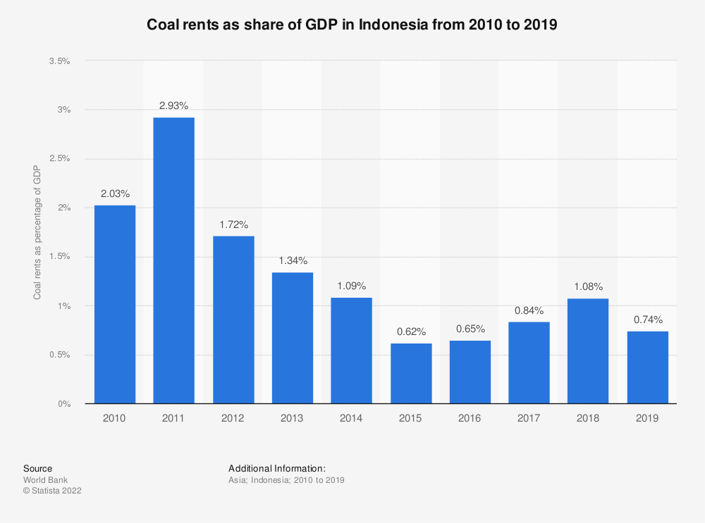 Statistic: Coal rents as share of GDP in Indonesia from 2008 to 2018   Statista