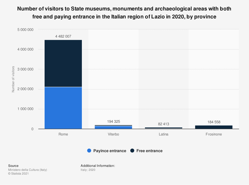 Statistic: Number of visitors to State museums, monuments and archaeological areas with both free and paying entrance in the Italian region of Lazio in 2020, by province | Statista