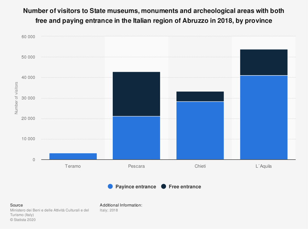Statistic: Number of visitors to State museums, monuments and archeological areas with both free and paying entrance in the Italian region of Abruzzo in 2018, by province | Statista
