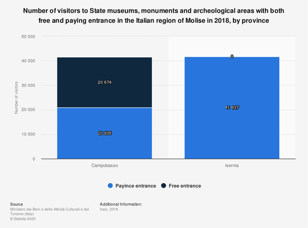 Statistic: Number of visitors to State museums, monuments and archeological areas with both free and paying entrance in the Italian region of Molise in 2018, by province | Statista