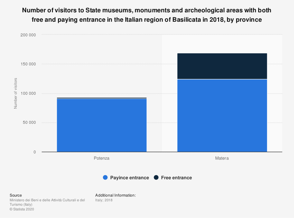 Statistic: Number of visitors to State museums, monuments and archeological areas with both free and paying entrance in the Italian region of Basilicata in 2018, by province   Statista