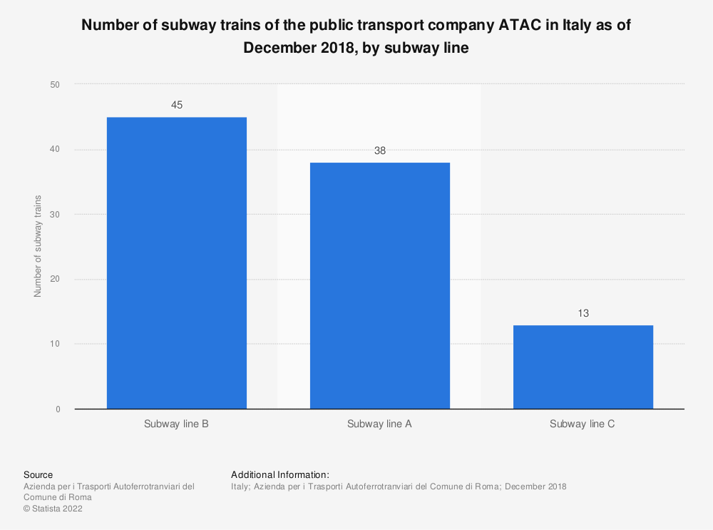 Statistic: Number of subway trains of the public transport company ATAC in Italy as of December 2018, by subway line  | Statista