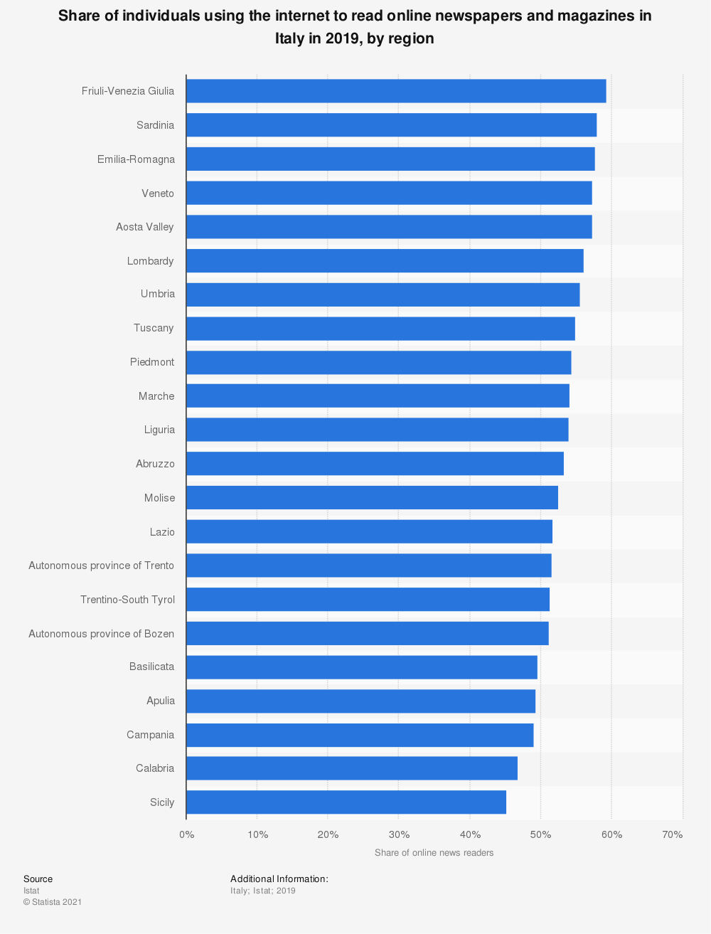 Statistic: Share of individuals using Internet to read online newspapers and magazines in Italy in 2019, by region | Statista