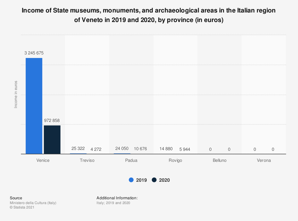 Statistic: Income of State museums, monuments and archaeological areas in the Italian region of Veneto in 2019, by province (in euros) | Statista