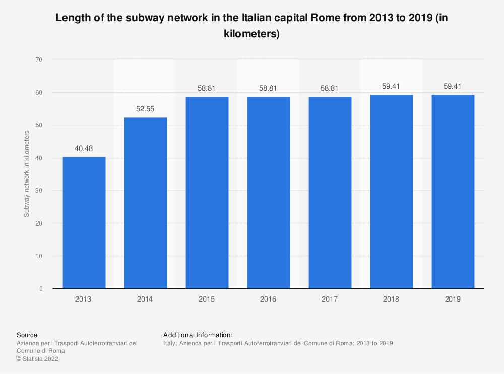 Statistic: Length of the subway network in the Italian capital Rome from 2013 to 2018 (in kilometers) | Statista