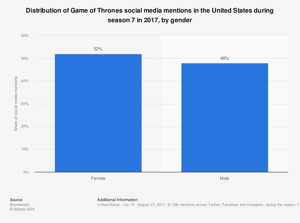 Statistic: Distribution of Game of Thrones social media mentions in the United States during season 7 in 2017, by gender | Statista