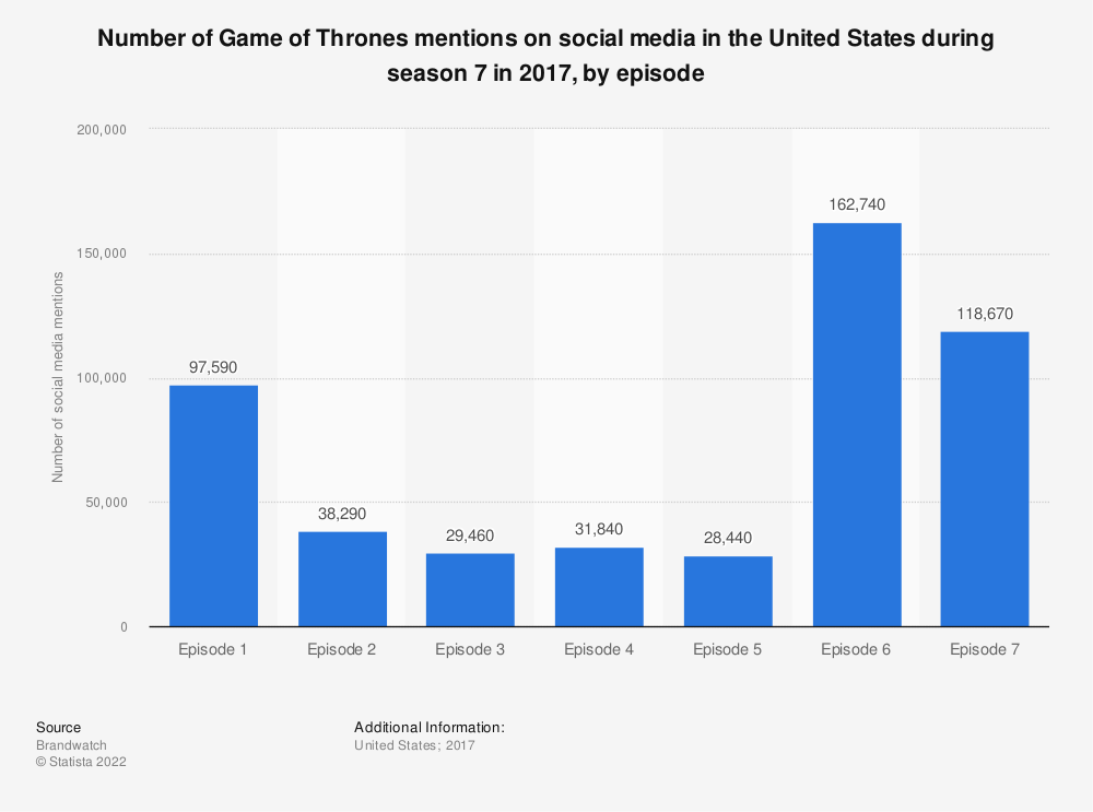 Statistic: Number of Game of Thrones mentions on social media in the United States during season 7 in 2017, by episode | Statista