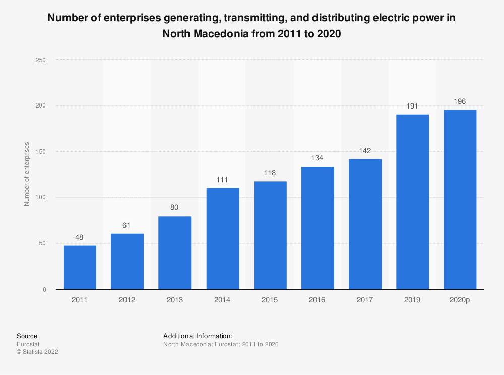 Statistic: Number of enterprises generating, transmitting and distributing electric power in North Macedonia from 2011 to 2018 | Statista