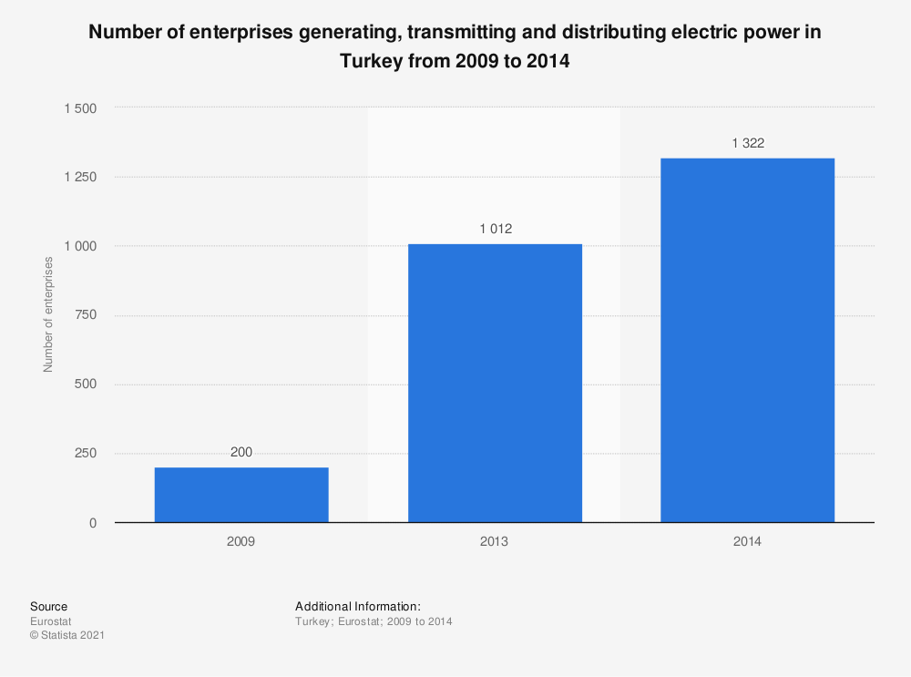 Statistic: Number of enterprises generating, transmitting and distributing electric power in Turkey from 2009 to 2014 | Statista