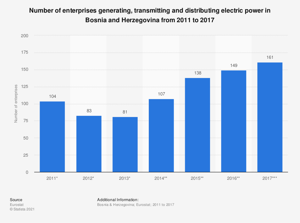 Statistic: Number of enterprises generating, transmitting and distributing electric power in Bosnia and Herzegovina from 2011 to 2014 | Statista