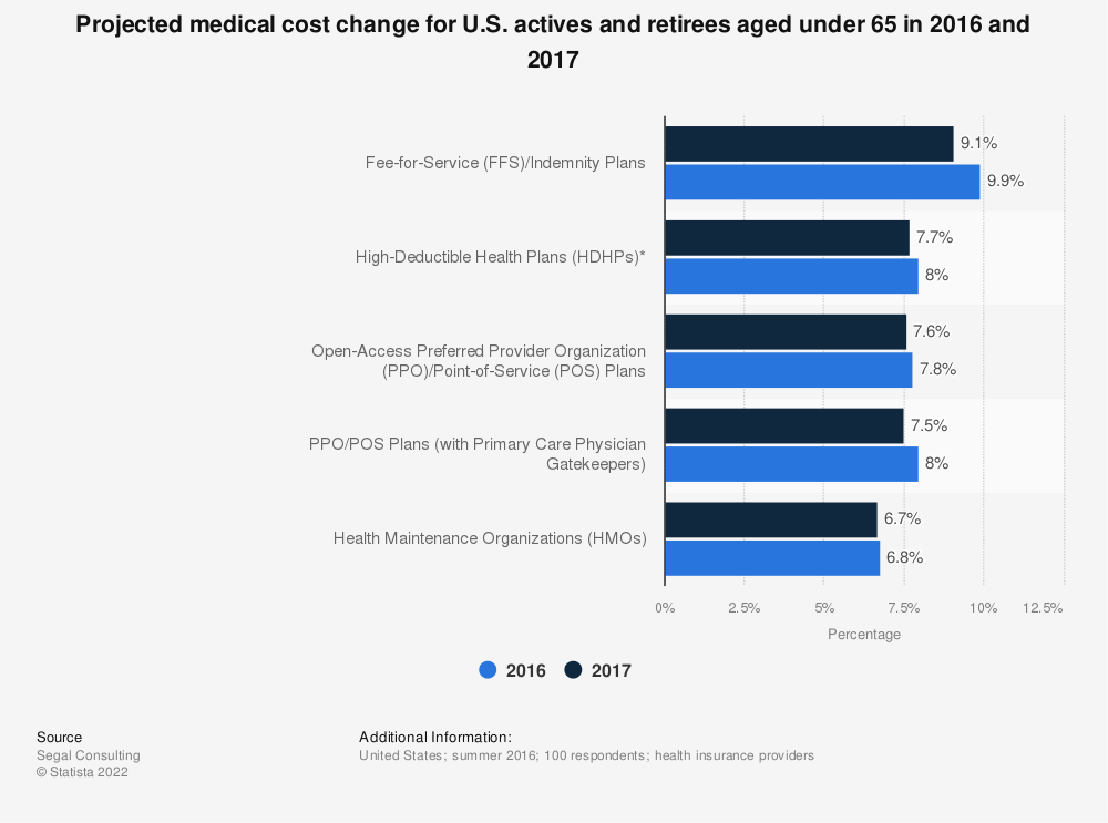Statistic: Projected medical cost change for U.S. actives and retirees aged under 65  in 2016 and 2017 | Statista