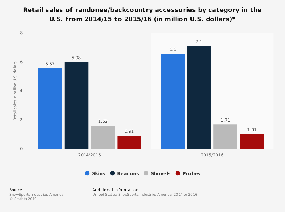 Statistic: Retail sales of randonee/backcountry accessories by category in the U.S. from 2014/15 to 2015/16 (in million U.S. dollars)* | Statista