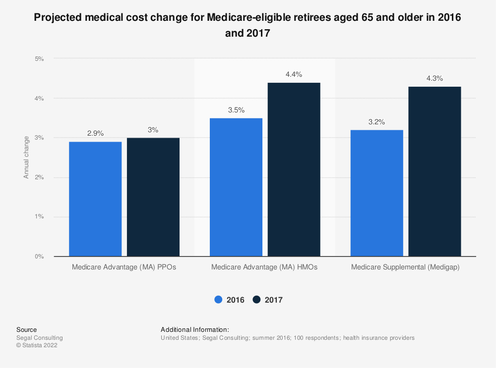 Statistic: Projected medical cost change for Medicare-eligible retirees aged 65 and older in 2016 and 2017 | Statista