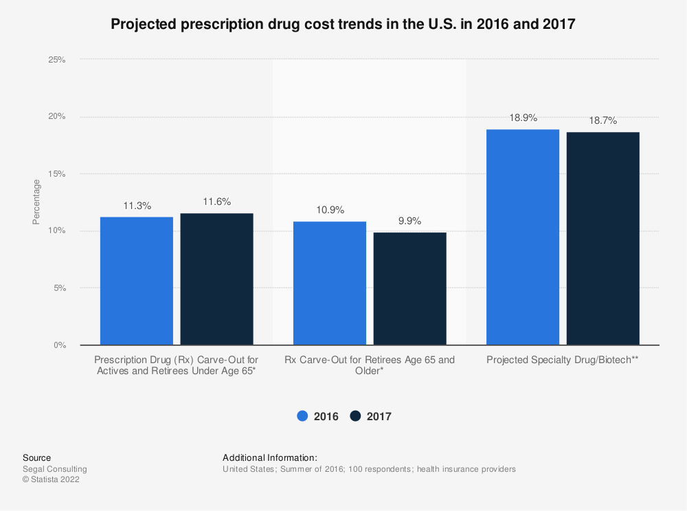 Statistic: Projected prescription drug cost trends in the U.S. in 2016 and 2017 | Statista