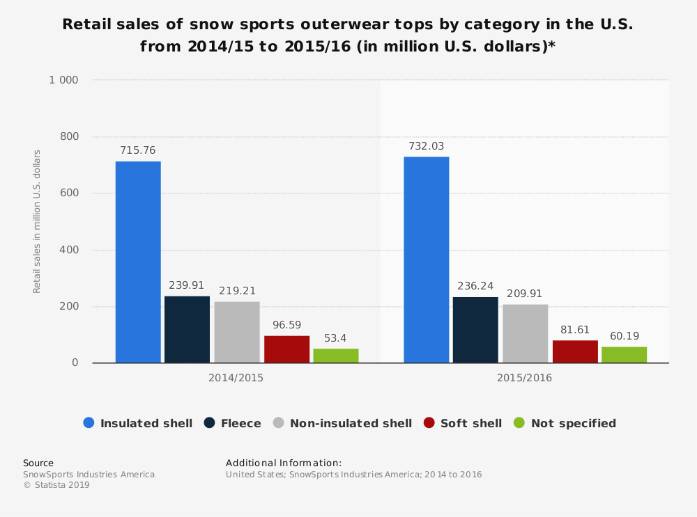 Statistic: Retail sales of snow sports outerwear tops by category in the U.S. from 2014/15 to 2015/16 (in million U.S. dollars)* | Statista