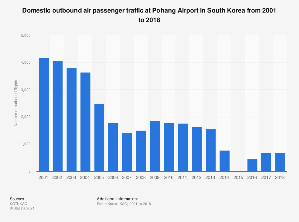 Statistic: Domestic outbound air passenger traffic at Pohang Airport in South Korea from 2001 to 2018 | Statista