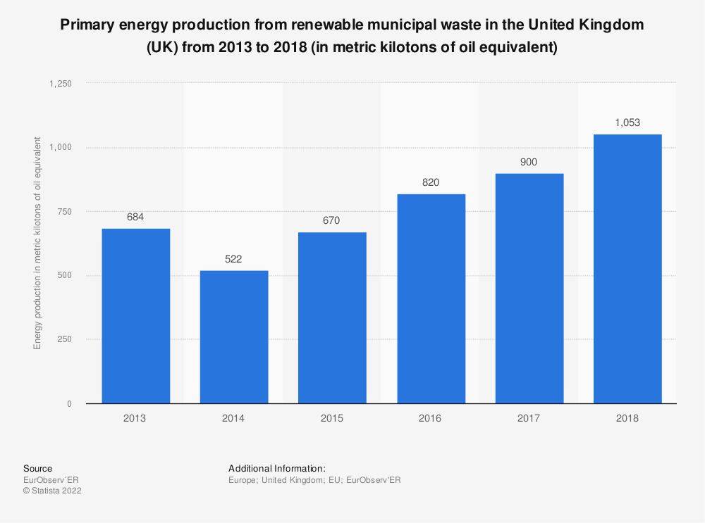 Statistic: Primary energy production from renewable municipal waste in the United Kingdom (UK) from 2013 to 2018 (in metric kilotons of oil equivalent) | Statista