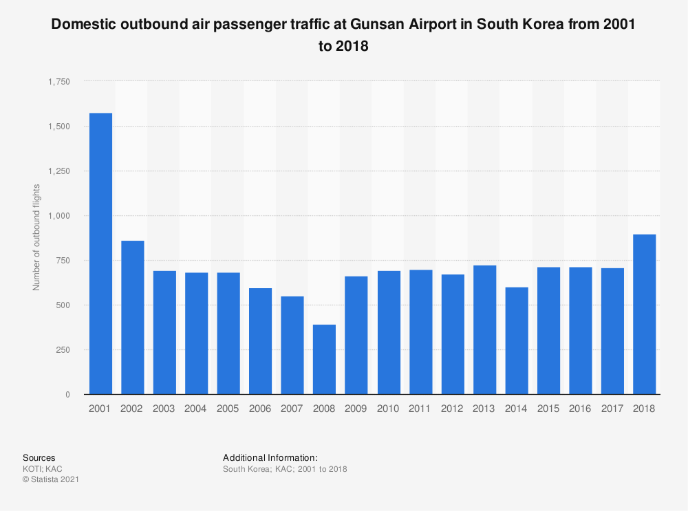 Statistic: Domestic outbound air passenger traffic at Gunsan Airport in South Korea from 2001 to 2018   Statista