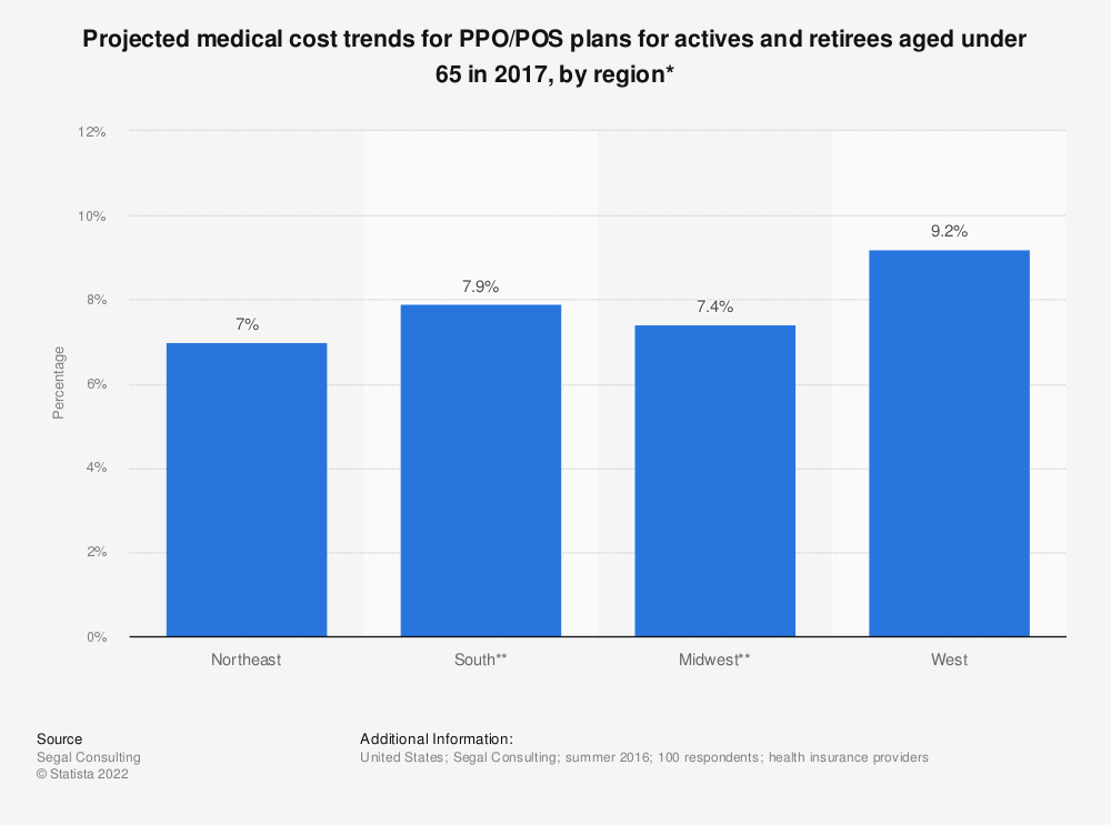 Statistic: Projected medical cost trends for PPO/POS plans for actives and retirees aged under 65 in 2017, by region* | Statista