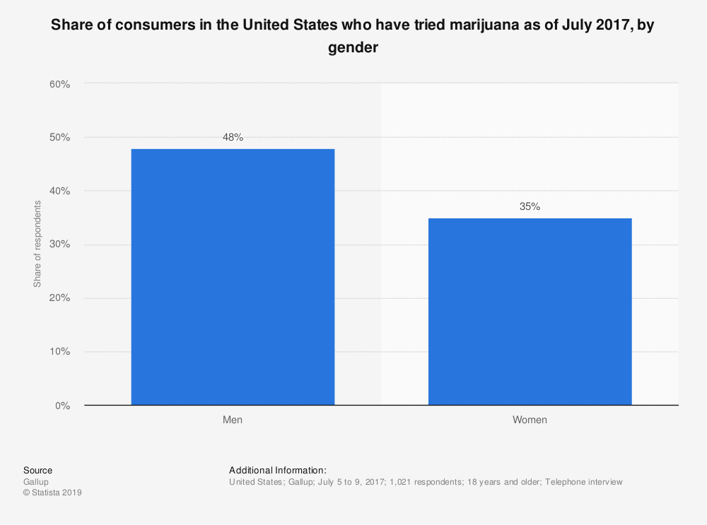Statistic: Share of consumers in the United States who have tried marijuana as of July 2017, by gender | Statista