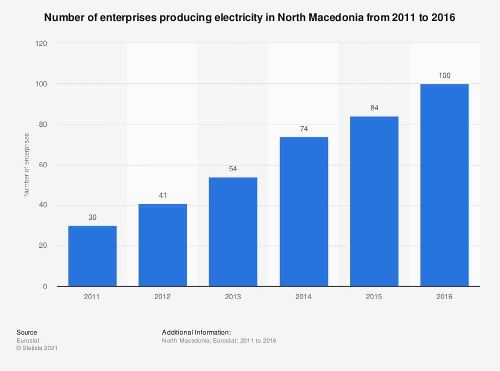 Statistic: Number of enterprises producing electricity in North Macedonia from 2011 to 2016 | Statista