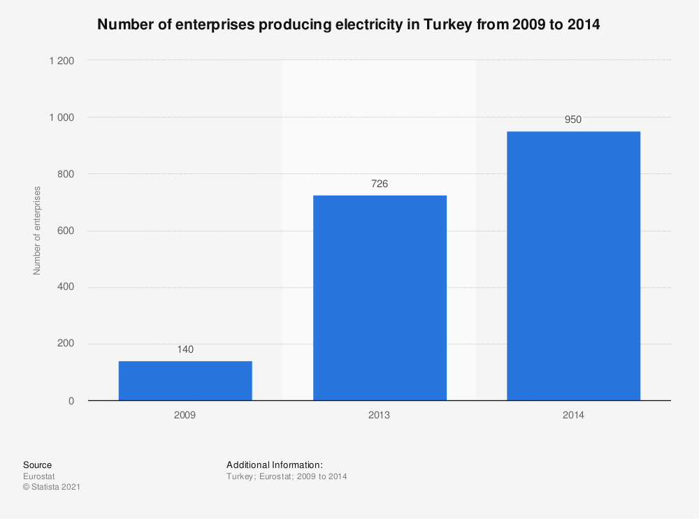 Statistic: Number of enterprises producing electricity in Turkey from 2009 to 2014 | Statista