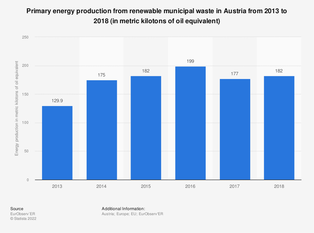 Statistic: Primary energy production from renewable municipal waste in Austria from 2013 to 2018 (in metric kilotons of oil equivalent)   Statista