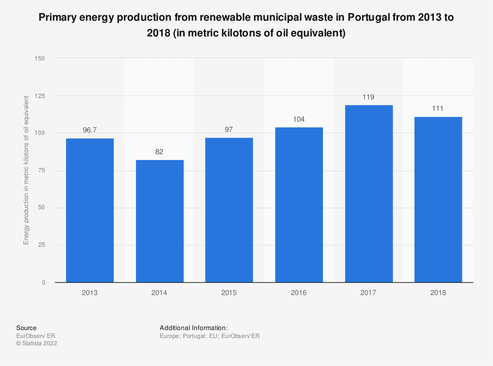 Statistic: Primary energy production from renewable municipal waste in Portugal from 2013 to 2018 (in metric kilotons of oil equivalent) | Statista