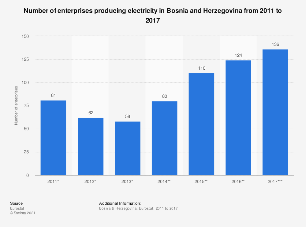 Statistic: Number of enterprises producing electricity in Bosnia and Herzegovina from 2011 to 2017 | Statista