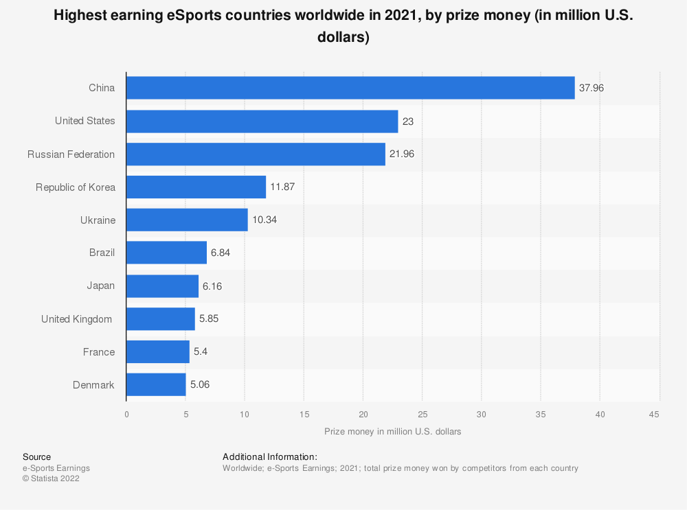 Statistic: Highest earning eSports countries worldwide in 2018, by prize money won (in million U.S. dollars) | Statista