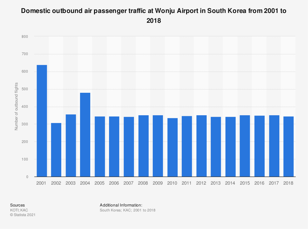 Statistic: Domestic outbound air passenger traffic at Wonju Airport in South Korea from 2001 to 2018 | Statista