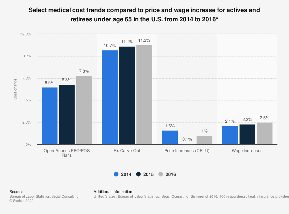 Statistic: Select medical cost trends compared to price and wage increase for actives and retirees under age 65  in the U.S. from 2014 to 2016* | Statista