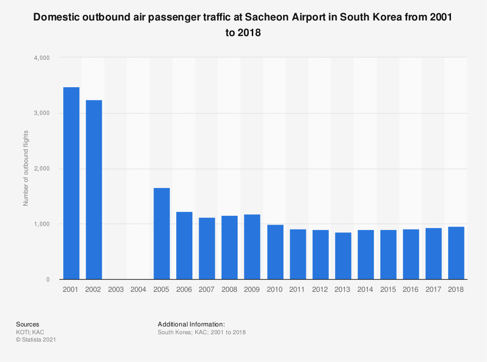 Statistic: Domestic outbound air passenger traffic at Sacheon Airport in South Korea from 2001 to 2018   Statista