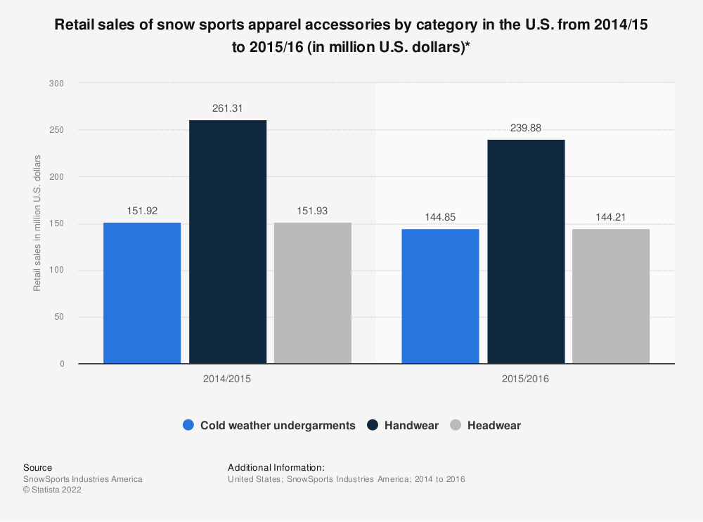Statistic: Retail sales of snow sports apparel accessories by category in the U.S. from 2014/15 to 2015/16 (in million U.S. dollars)* | Statista