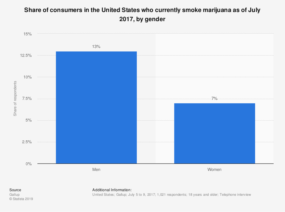 Statistic: Share of consumers in the United States who currently smoke marijuana as of July 2017, by gender | Statista