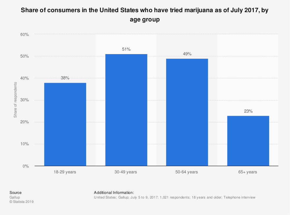 Statistic: Share of consumers in the United States who have tried marijuana as of July 2017, by age group | Statista