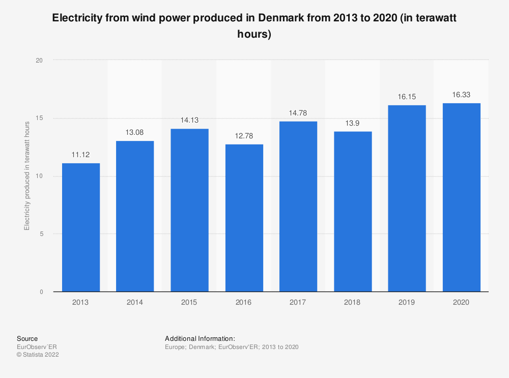 Statistic: Electricity from wind power produced in Denmark from 2013 to 2018 (in terawatt hours) | Statista