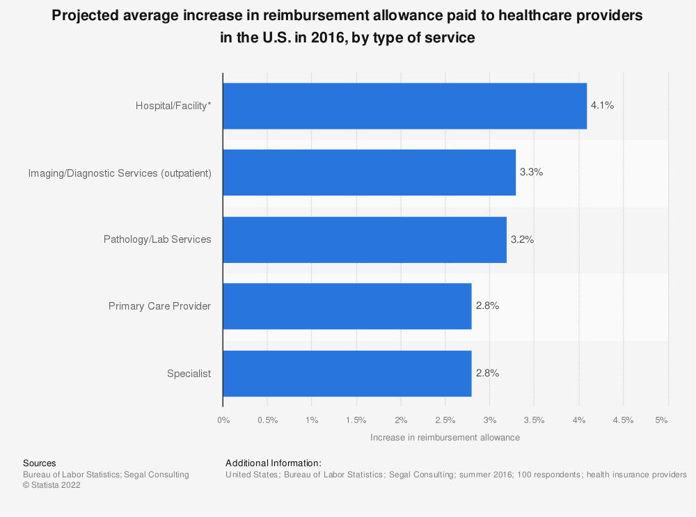 Statistic: Projected average increase in reimbursement allowance paid to healthcare providers in the U.S. in 2016, by type of service  | Statista