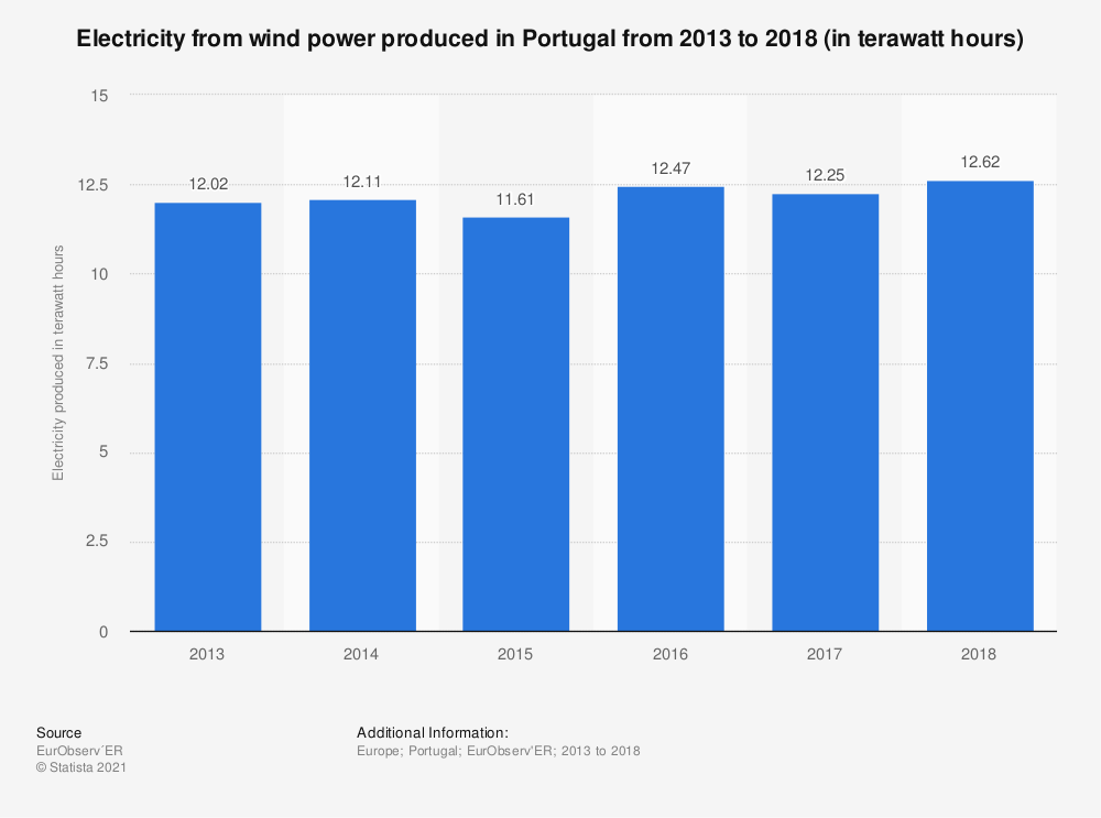 Statistic: Electricity from wind power produced in Portugal from 2013 to 2018 (in terawatt hours) | Statista