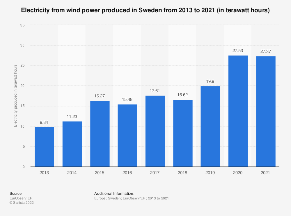 Statistic: Electricity from wind power produced in Sweden from 2013 to 2018 (in terawatt hours) | Statista