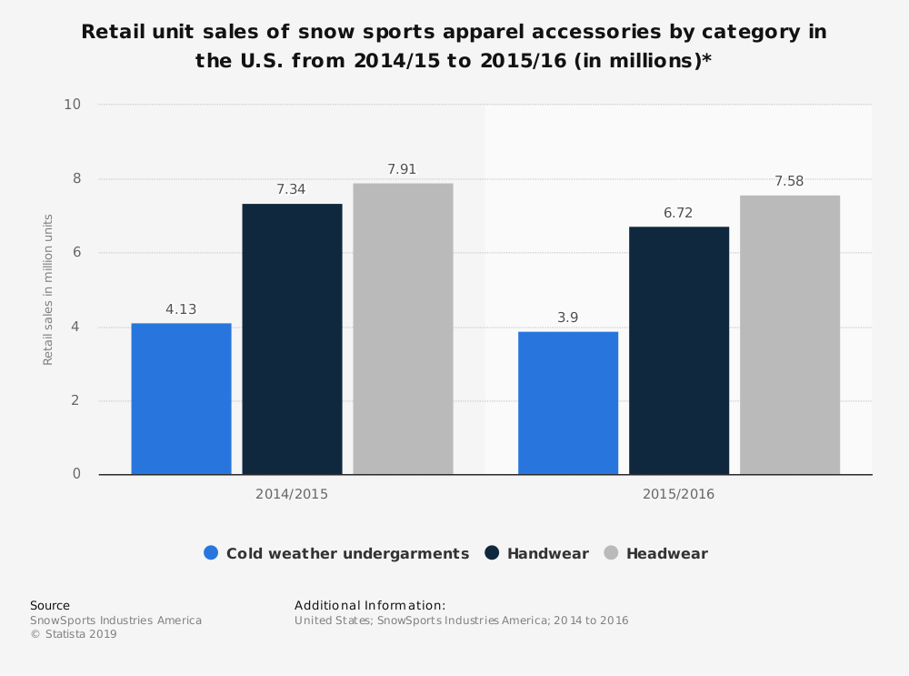Statistic: Retail unit sales of snow sports apparel accessories by category in the U.S. from 2014/15 to 2015/16 (in millions)* | Statista
