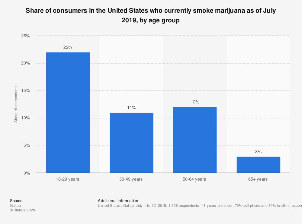 Statistic: Share of consumers in the United States who currently smoke marijuana as of July 2018, by age group | Statista