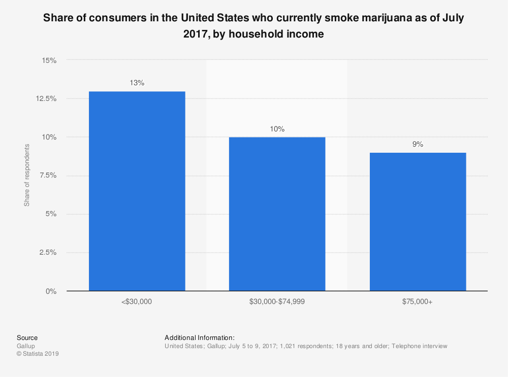 Statistic: Share of consumers in the United States who currently smoke marijuana as of July 2017, by household income | Statista