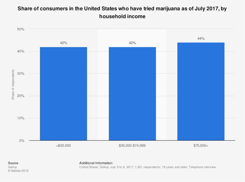 Statistic: Share of consumers in the United States who have tried marijuana as of July 2017, by household income | Statista