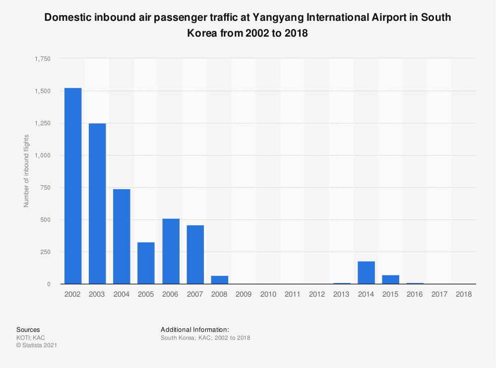 Statistic: Domestic inbound air passenger traffic at Yangyang International Airport in South Korea from 2002 to 2018 | Statista
