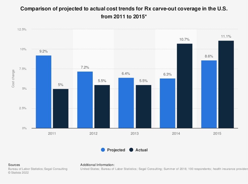 Statistic: Comparison of projected to actual cost trends for Rx carve-out coverage in the U.S. from 2011 to 2015* | Statista