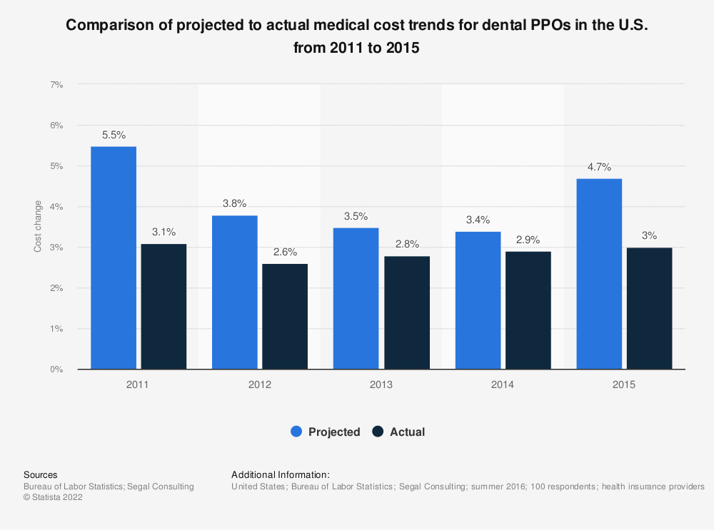 Statistic: Comparison of projected to actual medical cost trends for dental PPOs in the U.S. from 2011 to 2015 | Statista