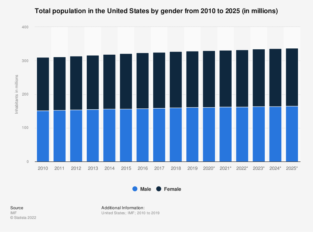 Statistic: Total population in the United States by gender from 2010 to 2023 (in millions)* | Statista